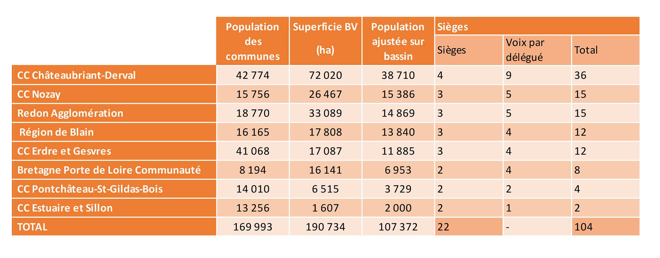 Tableau de répartition des voix et du nombre d'elus délégués du syndicat chère don isac - 2019